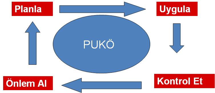puko-dongüsü